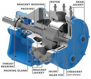 Viking Pump Distributors